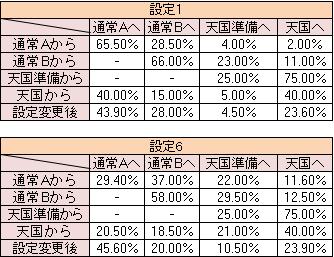 パチスロリング ~呪いの7日間~ モード移行率