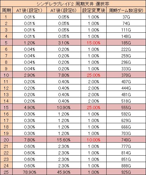 シンデレラブレイド2 周期天井 選択率